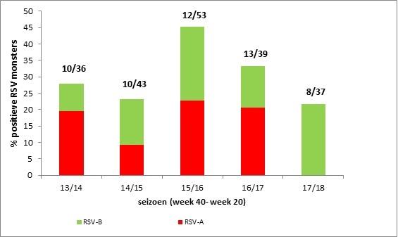 Figuur 1: Percentage RSV-positieve keel- en neusmonsters bij kinderen <1 jaar die met acute respiratoire klachten bij de huisarts komen