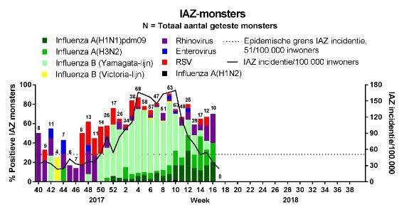 Incidentie van IAZ en laboratoriumuitslagen van monsters van patiënten met IAZ