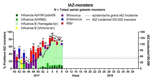 Figuur 1. Incidentie van IAZ en laboratoriumuitslagen