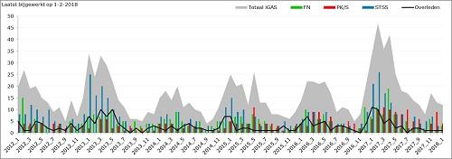 Figuur 2: Aantal meldingen van groep A-streptokokkeninfecties 1 januari 2012 – 1 februari 2018.