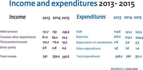 Income and expenditures 2013-2015