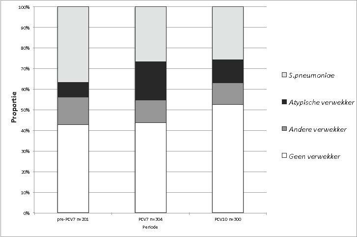 figuur 1 Proporties van verwekkers binnen CAP-patiënten in de pre-PCV7-, PCV7-, pre-PCV10- en PCV10-perioden