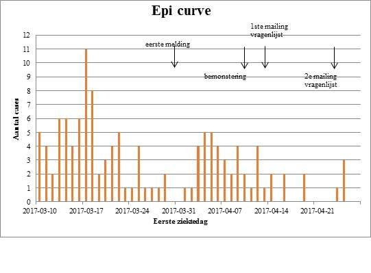 epicurve van patiënten met gastro-enteritisklachten