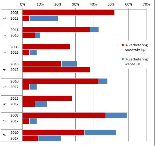 Figuur 1. Vergelijking van de resultaten van de nulmeting met de laatste hygiëneaudit