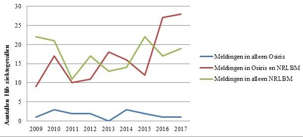 Figuur 2. Aantal patiënten met Hib-ziekte per subset over de tijd