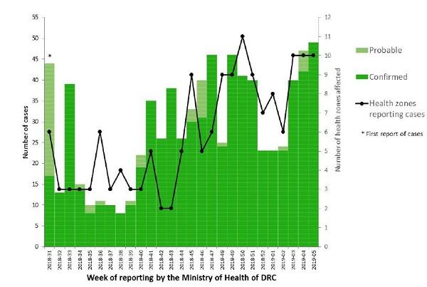 Figuur 3: Aantal waarschijnlijke (lichtgroen) en bevestigde (donkergroen) patiënten met ebolavirusinfectie en aantal meldende gezondheidszones (zwarte lijn) per week in Noord-Kivu en Ituri,