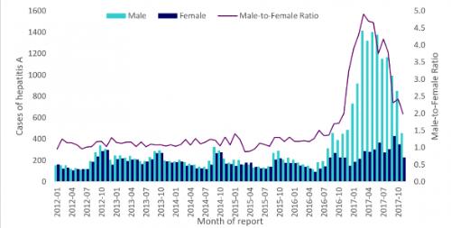 Hepatitis A-patiënten per geslacht en man: vrouw ratio naar maand van eerste ziektedag (indien eerste ziektedag ontbreekt is afnamedatum of datum ontvangst referentielaboratorium gebruikt), januari 2012-november 2017, EU/EEA