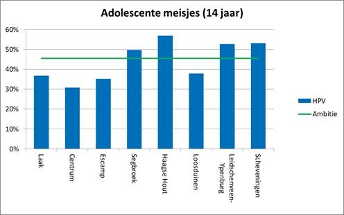 Figuur 3. De vaccinatiegraad onder schoolkinderen en adolescente meisjes