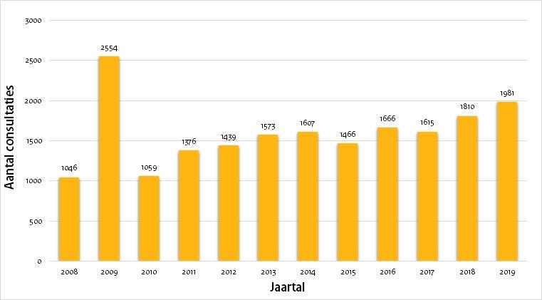 figuur 1 aantal consultaties 2008-2019