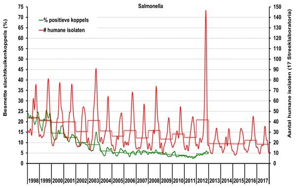 Seizoens- en jaartrend (stappenlijn) van het wekelijkse voorkomen van patiënten met salmonellose