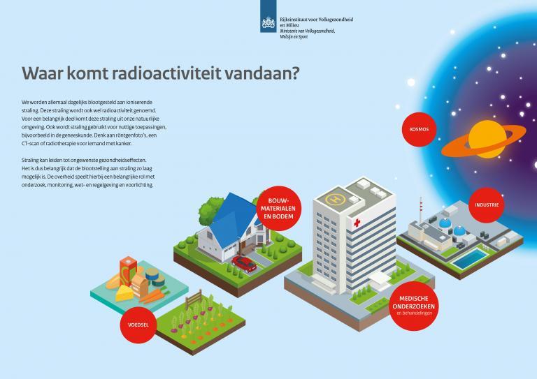 Infographic Waar komt radioactiviteit vandaan
