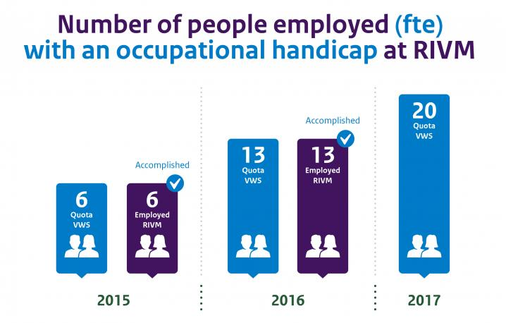 Infographic people employeed at RIVM with an occupational handicap