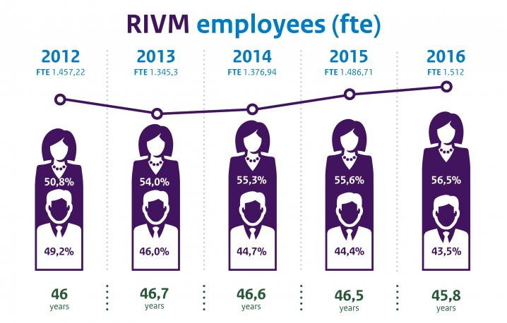 Infographic RIVM employees (fte) 2016