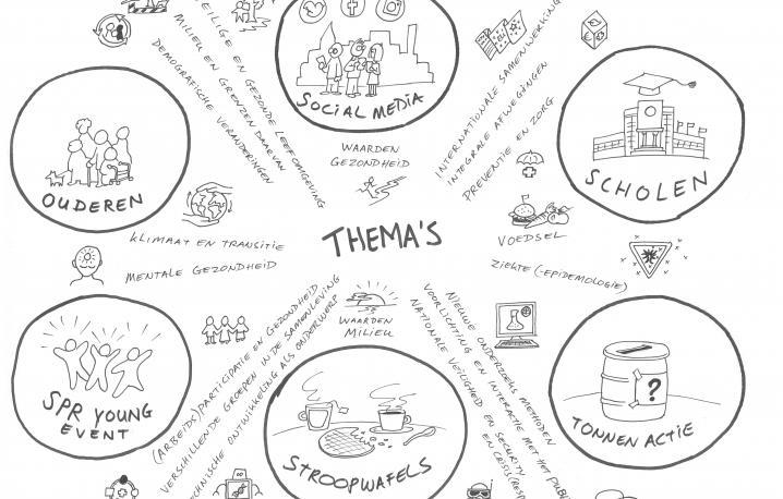Tekening van de thema's Strategisch Programma RIVMnext