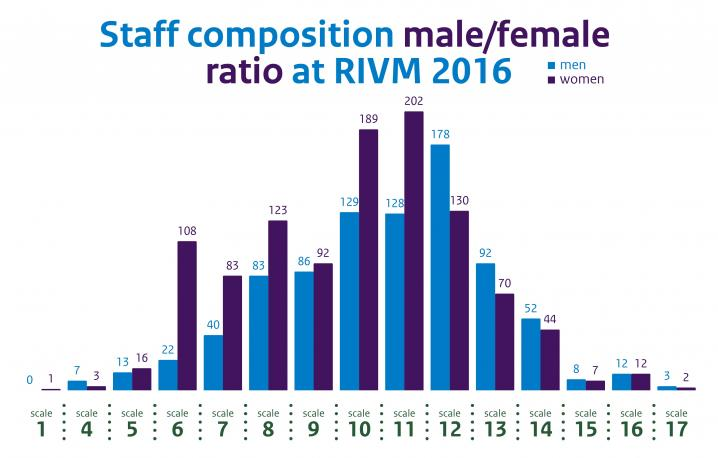 Infographic RIVM staff composition male/female 2016